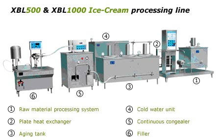 ice cream making machines for sale