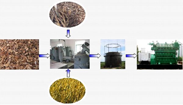 Biomass Gasification Suppliers