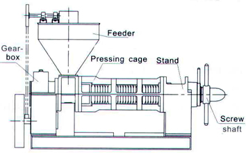 structure of YZS100 Oil Press