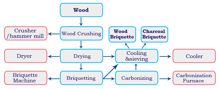 Flow of briquette plant
