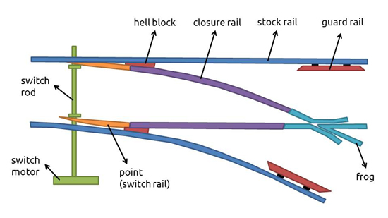 structure of railroad switch